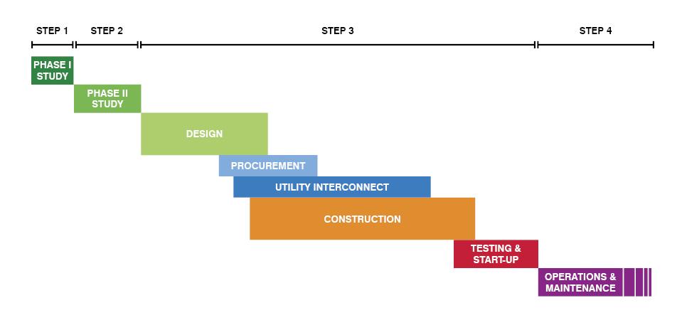 Process overview - Cogen Project
