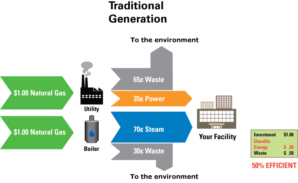 Traditional Cogeneration Process